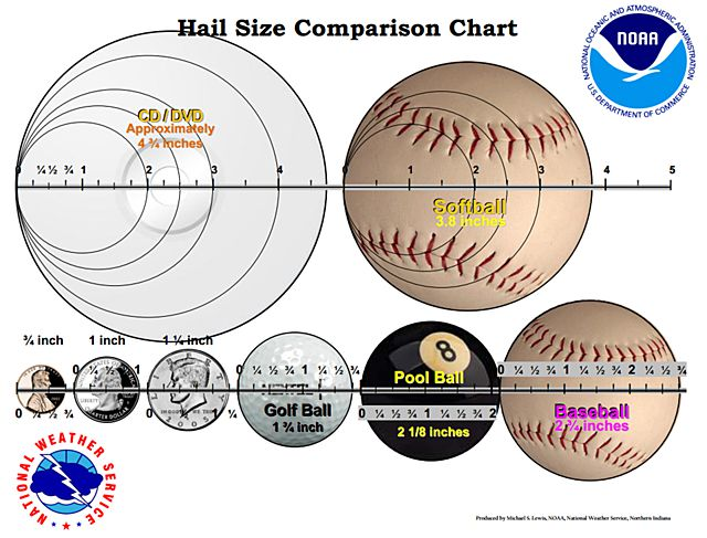 3 common household items to help measure hail without a ruler