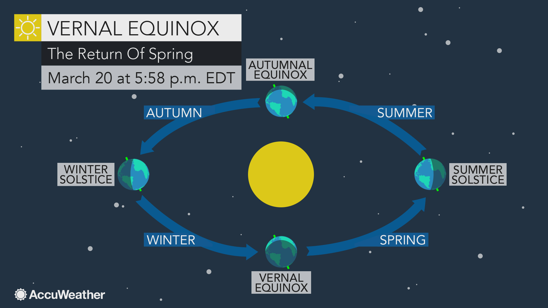 diagram of a spring solstice what s the difference between meteorological and astronomical  difference between meteorological