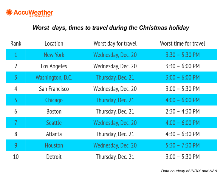 Busiest Car Travel Days Around Christmas 2021 Best And Worst Days Times To Travel During The Christmas Holiday Accuweather