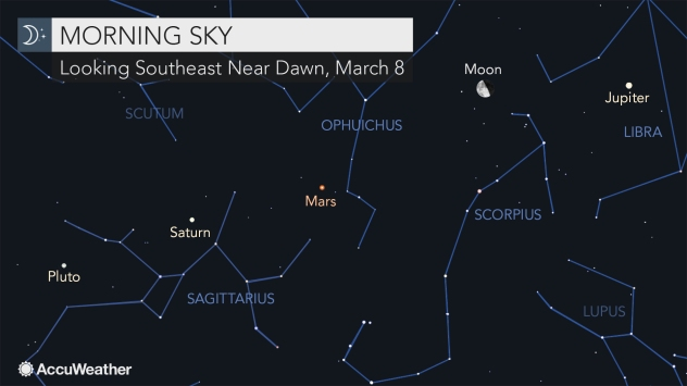 Moon to align with Jupiter, Mars and Saturn before dawn Thursday