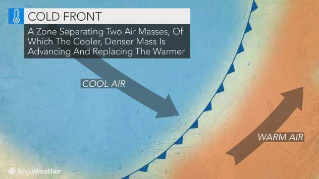 What is a cold front and how can it impact your plans