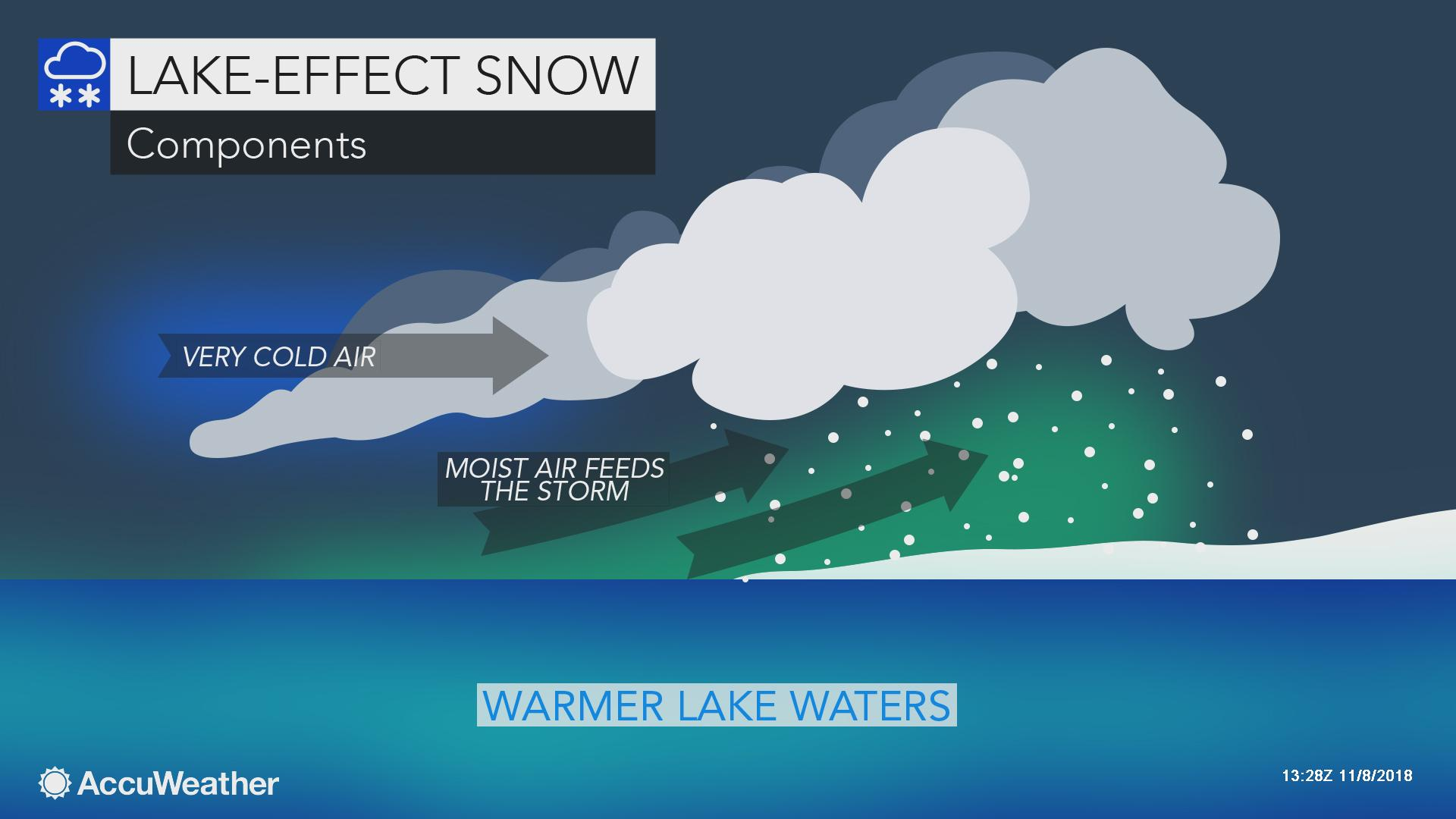What is lake-effect snow? | AccuWeather
