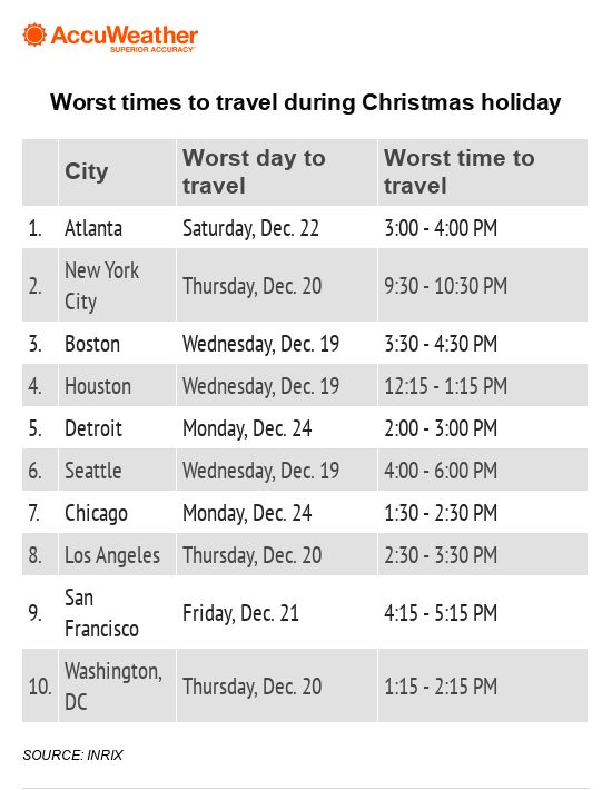 Busiest Travel Days Christmas 2020 The best and worst times to travel for Christmas | AccuWeather