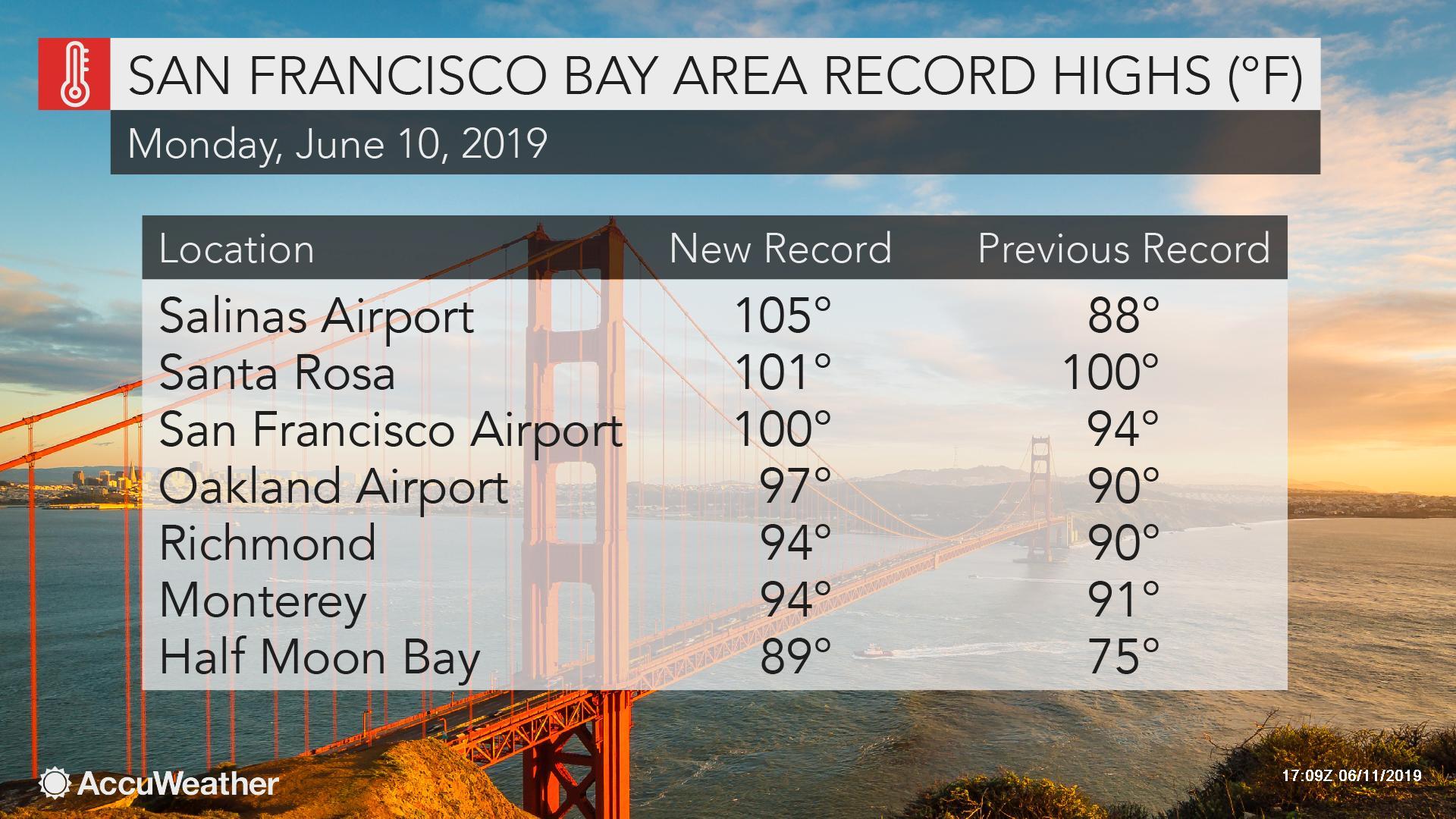 Rare June heat wave grips San Francisco as triple-digit heat