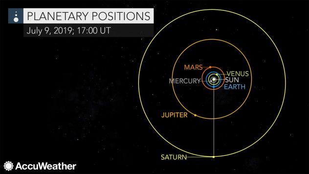 Tonight: See Saturn's rings as it makes closest pass by Earth