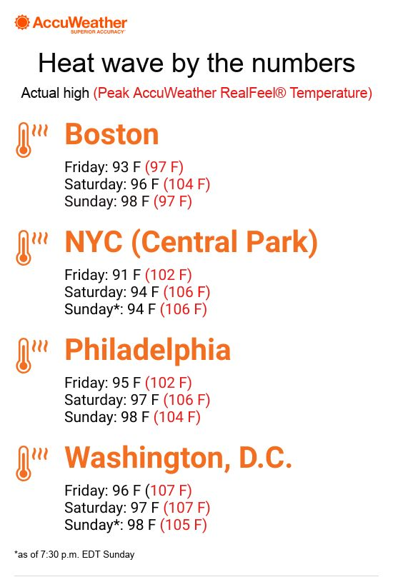 Dangerous heat pushes AccuWeather RealFeel® Temperatures to