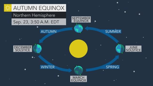 september equinox 2019