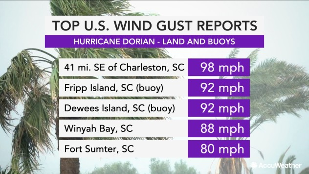 Dorian wind gust reports
