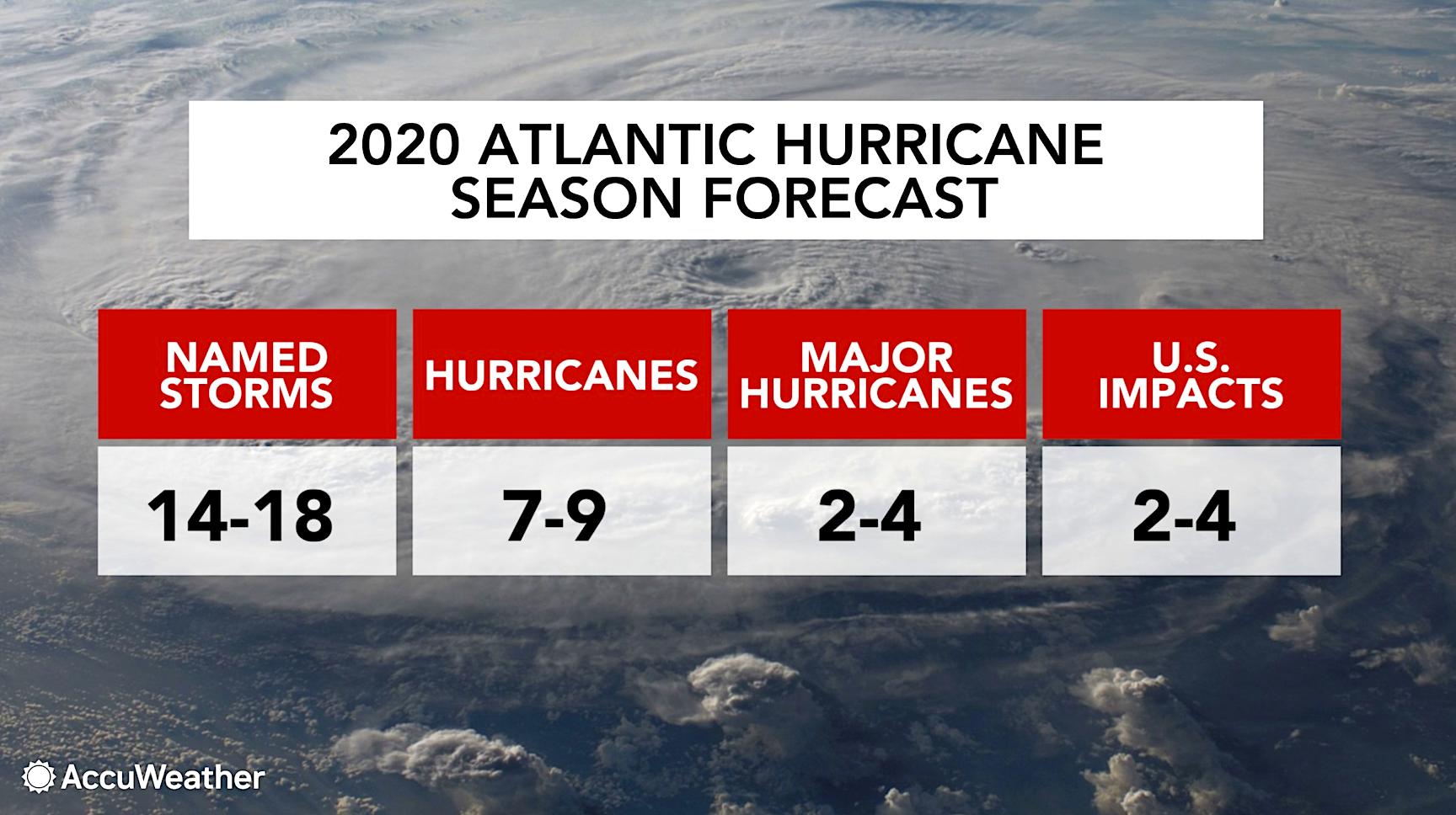 AccuWeather's 2020 Atlantic hurricane season forecast | AccuWeather