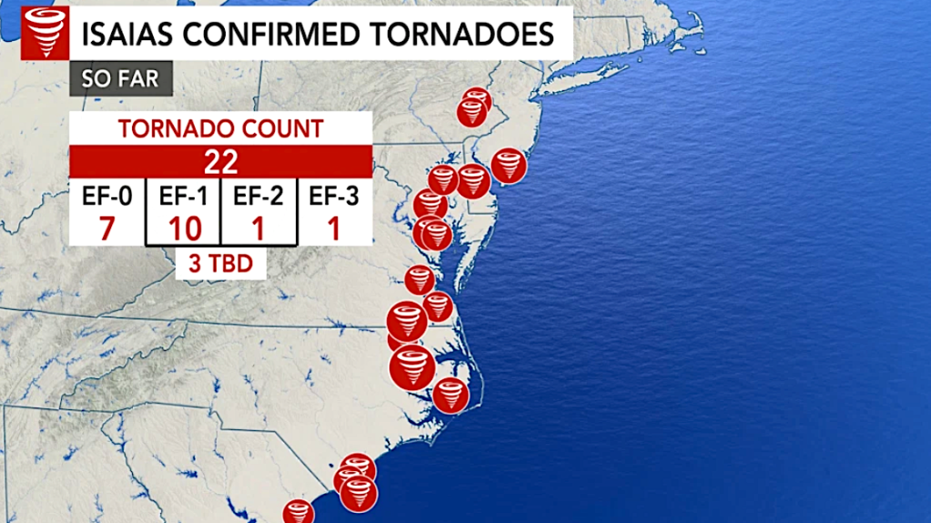 Isaias created a tornado outbreak as it raced up the East Coast