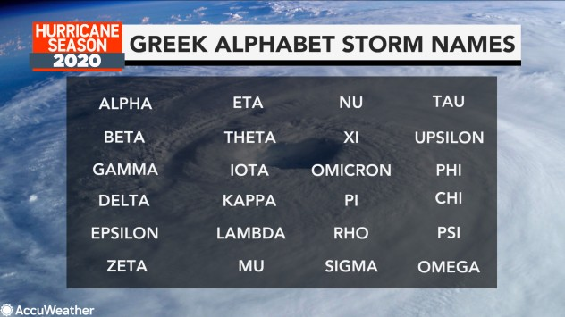 Will hurricanes be named after Greek alphabet in 2020? | AccuWeather